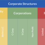 Corporate structures graphic